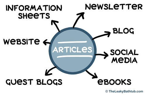 Article copywriting: articles are a powerful marketing tool because you can use one article in so many different ways!
